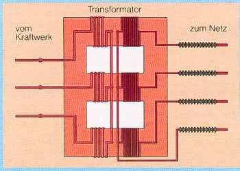 transformatoren bringen den wechselstrom auf jede gew nschte spannung. Black Bedroom Furniture Sets. Home Design Ideas